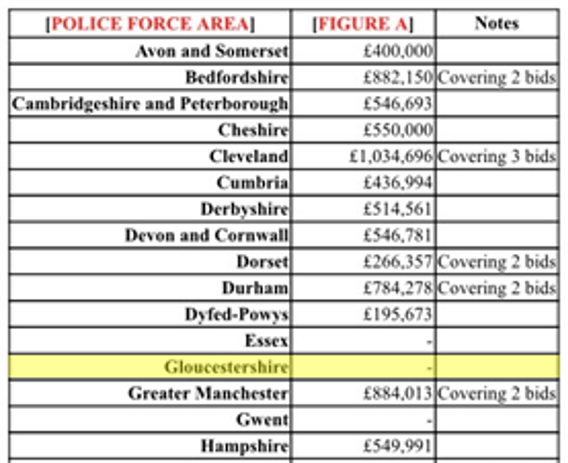 Police Force Statistics