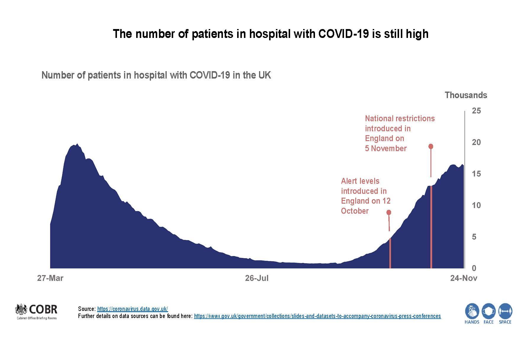 Hospital capacity